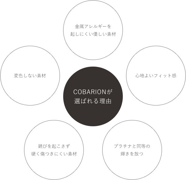 COBARIONが選ばれる理由